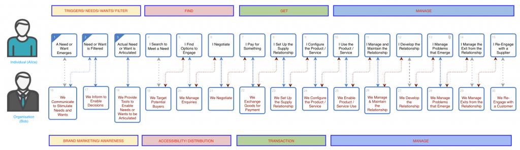 Customer-Supplier Engagement Framework